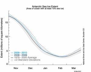 Antarctic Sea Ice Extent